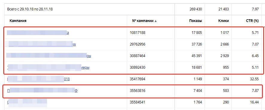 Пример хренового CTR у поисковых кампаний