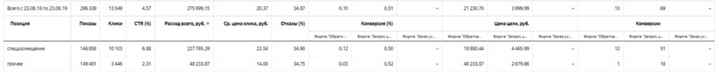 Аудит DEG.ru - по позиции в поиске